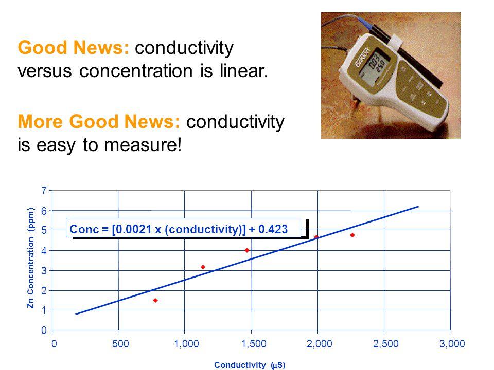Conc = [0.0021 x (conductivity)] + 0.423 Zn Concentration (ppm)